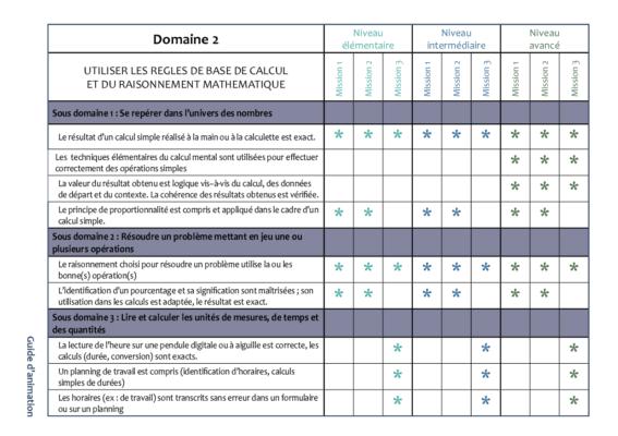 Domaine 2 - certificat CléA